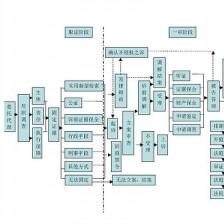 知识产权侵权诉讼路线图
